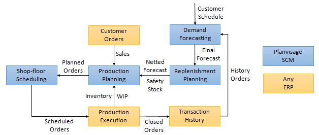Supply-Chain-Management-Solutions